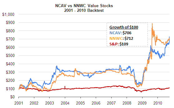 Net Asset Current Value (NCAV) Stock Screen
